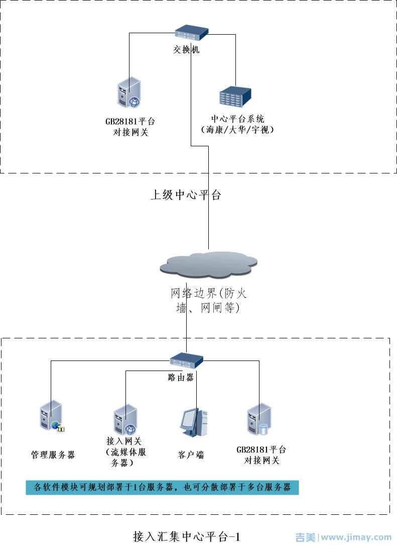 联网至海康28181平台