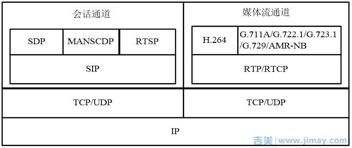 雪亮工程联网协议