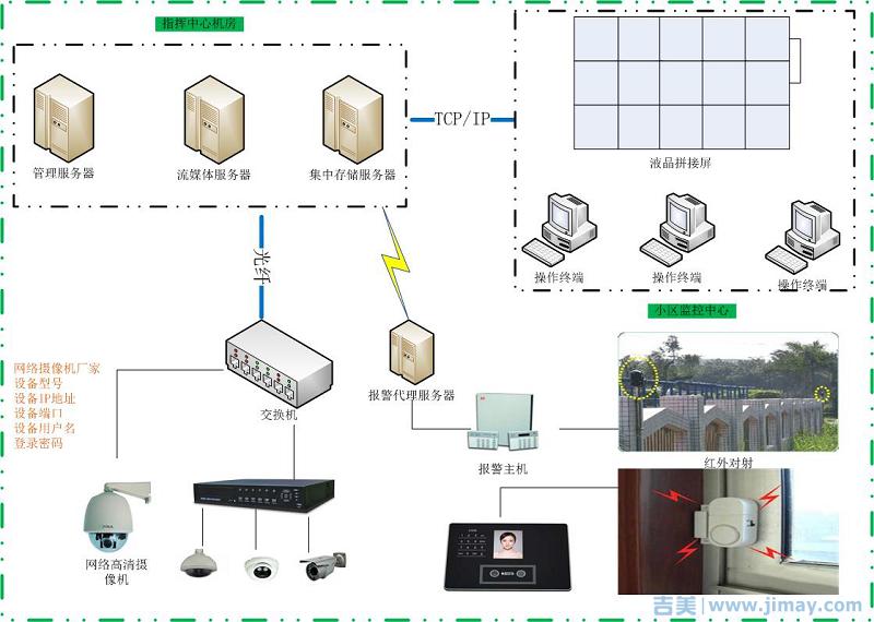 智能化小区系统拓朴图