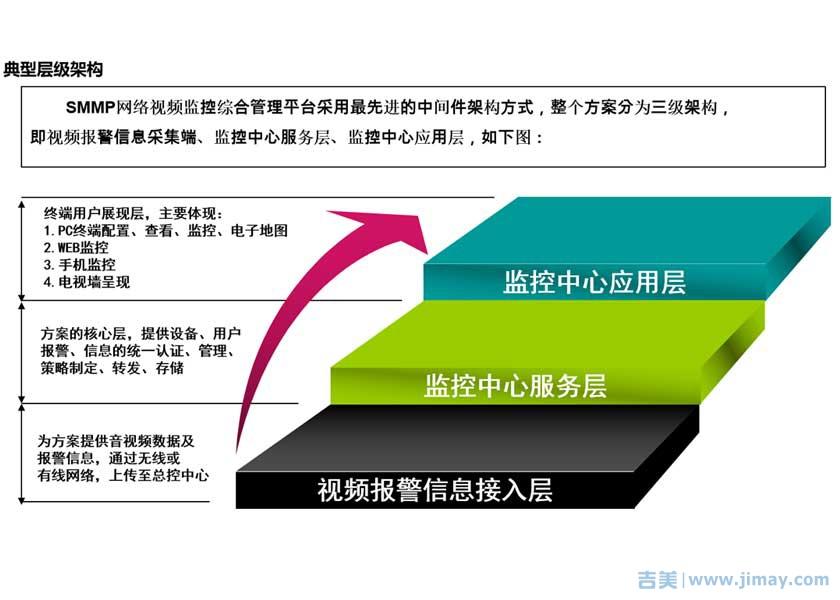 安防视频监控综合管理平台3层架构