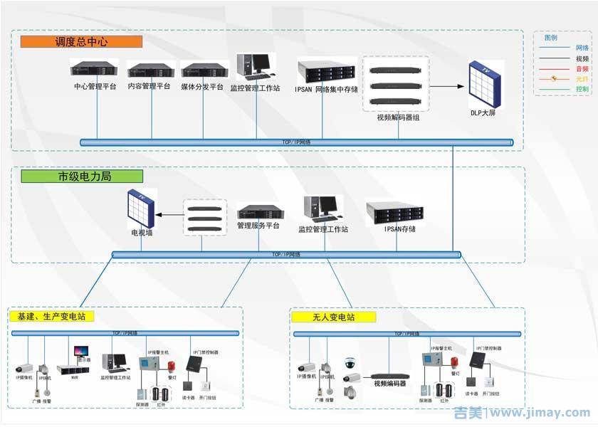 电力行业监控联网拓朴图