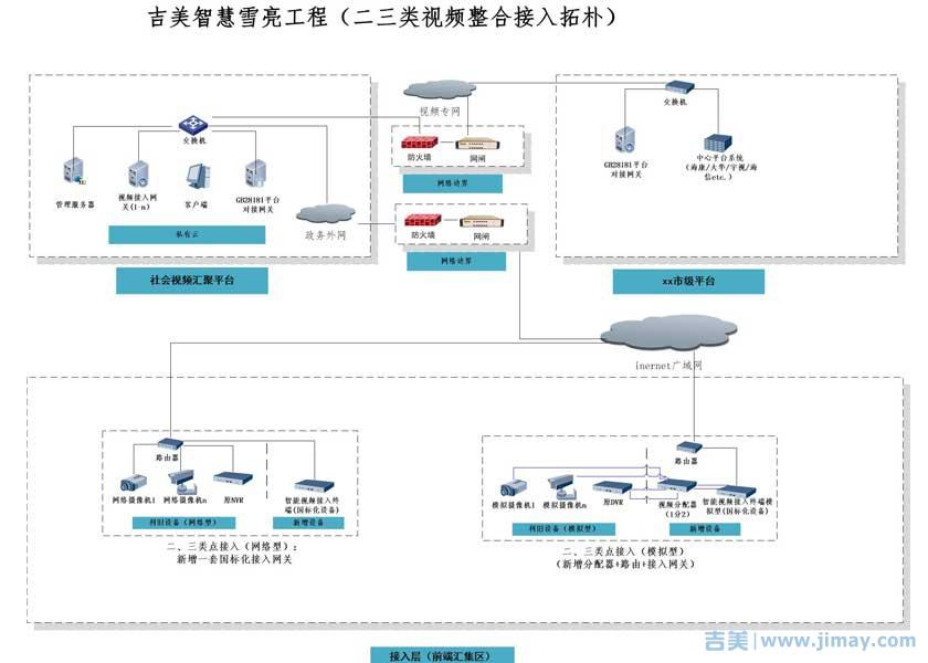 雪亮工程联网基础拓朴