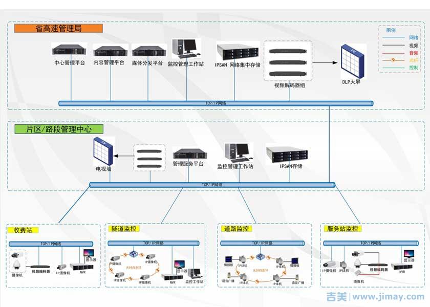 高速公路视频监控联网拓朴