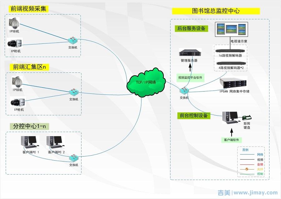 典型监控中心电视墙拓朴
