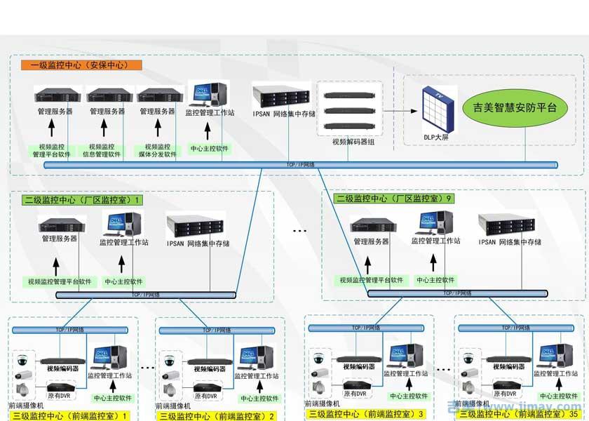 大型企业视频监控联网解决方案