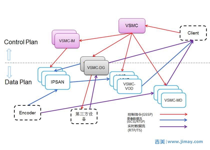 VSMC网络视频监控管理平台