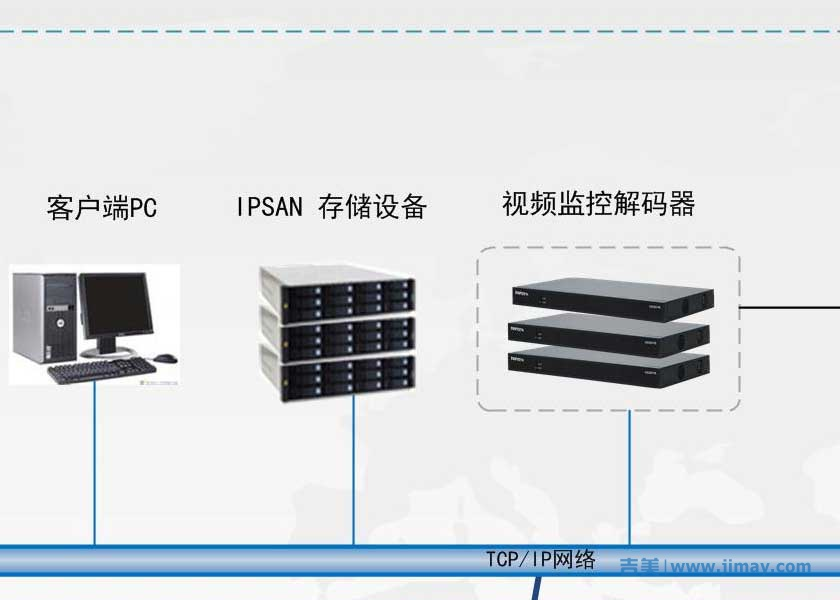 远程视频监控中心IPSAN集中存储