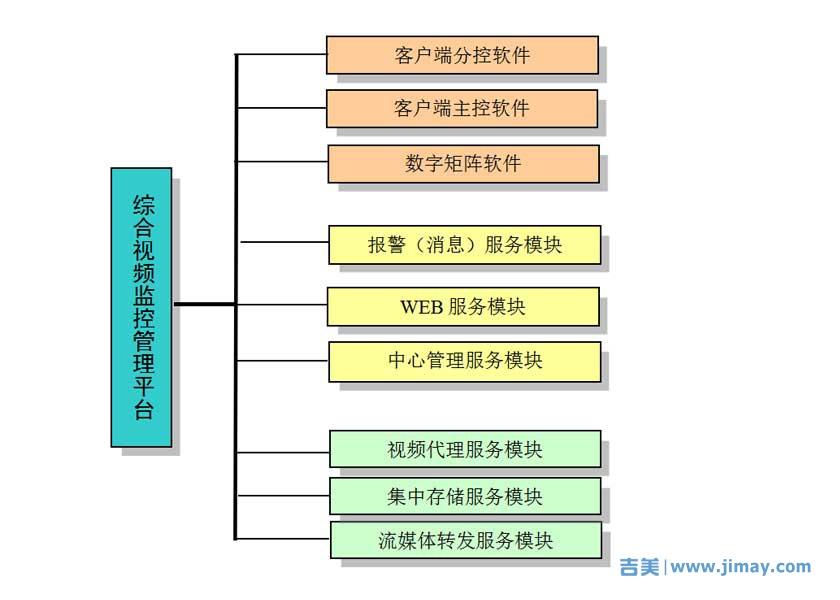 网络视频监控平台软件的配置及安全管理