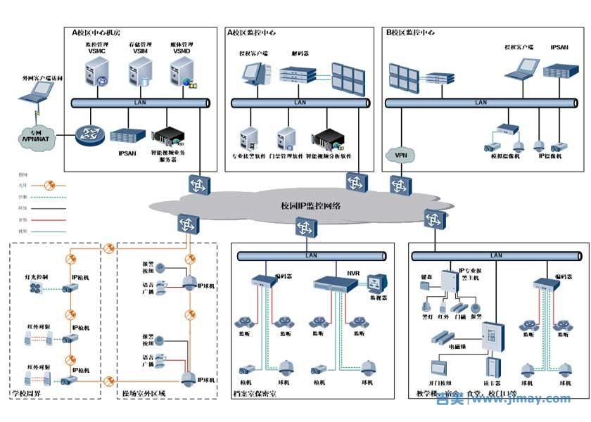 平安校园视频监控联网三级架构
