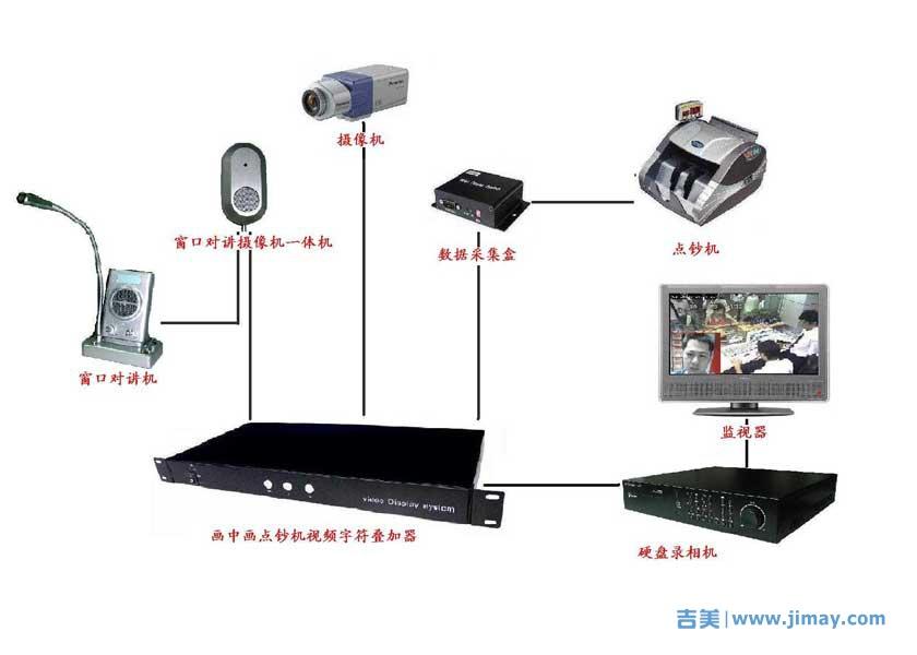 银行视频监控如何实现点钞机视频叠加