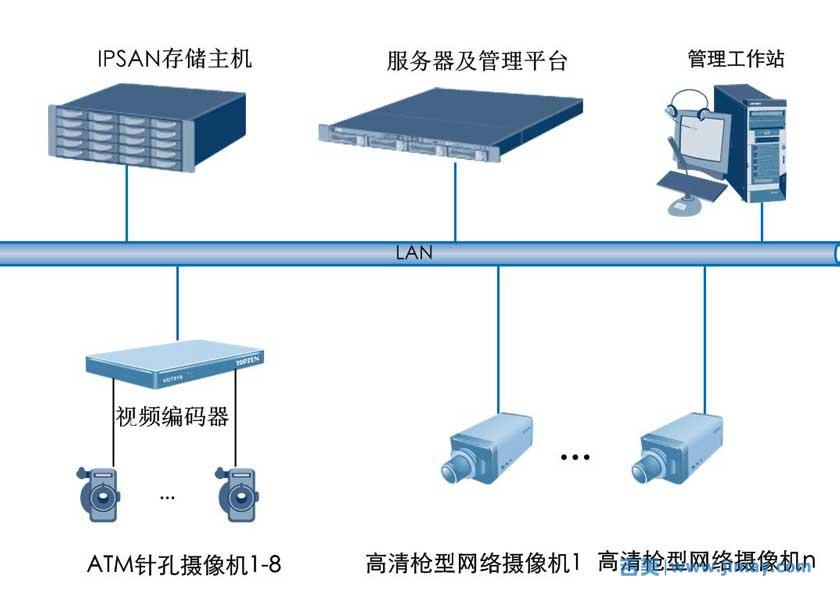 银行视频监控联网系统