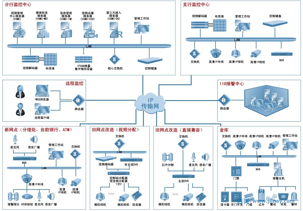 银行监控联网总拓朴