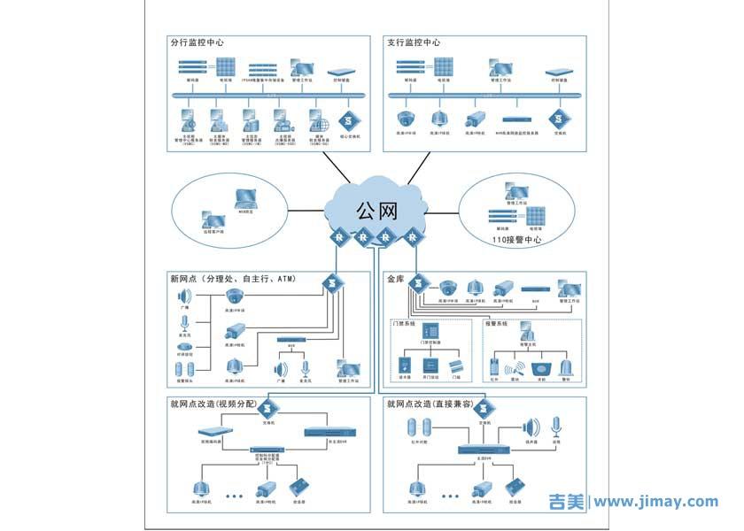 银行远程联网典型拓朴