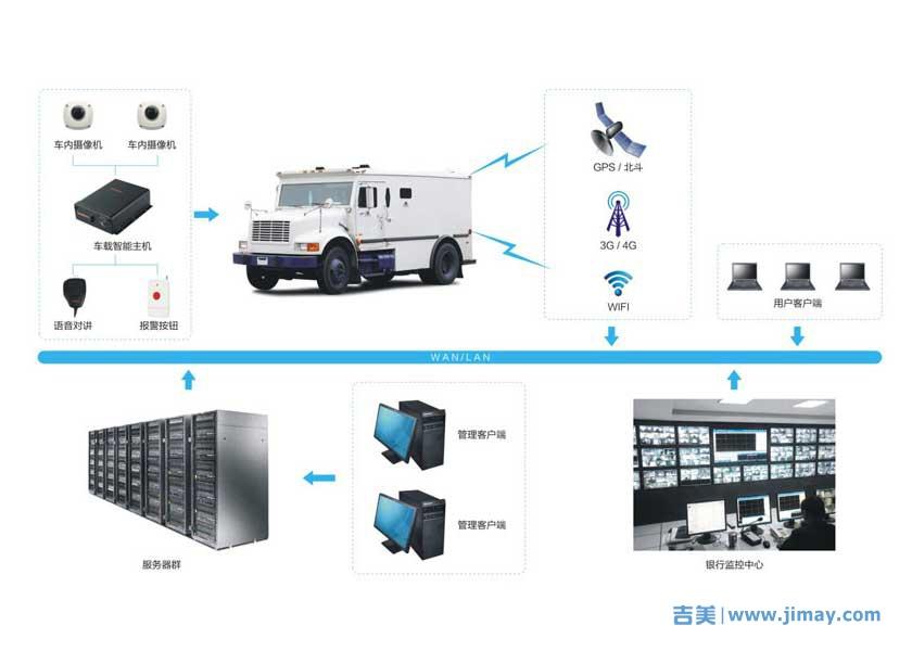 GPS运钞车定位和监控