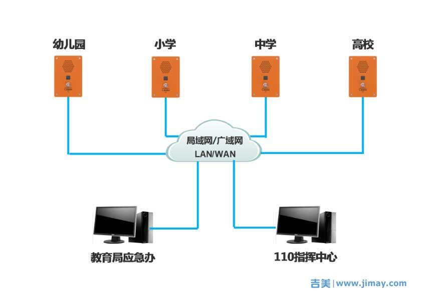 一键报警系统联网拓朴图