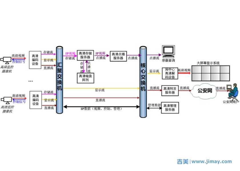 高清监控系统数据流程图