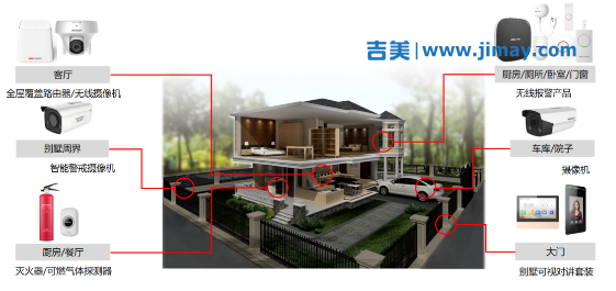 别墅高清安防监控系统设计