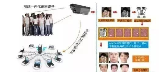 城镇安全人脸识别系统解决方案