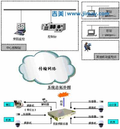 北方安控军队远程监控系统方案