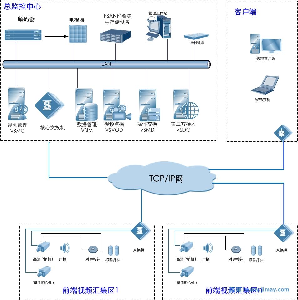 局域网监控视频软件系统拓朴图