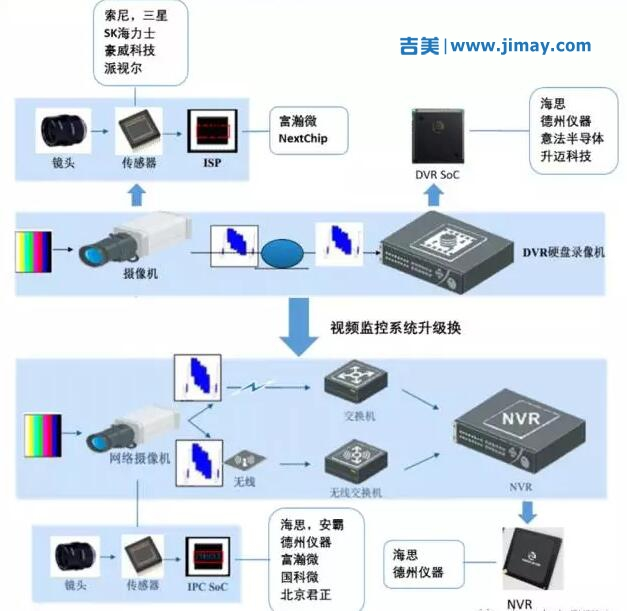 安防监控系统中芯片主要类别