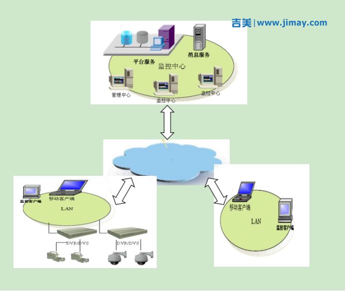 文物视频安防监控系统层级结构