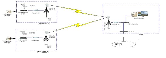 文物视频安防监控系统传输方式