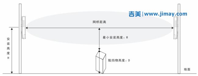 塔吊监控无线网络传输方案