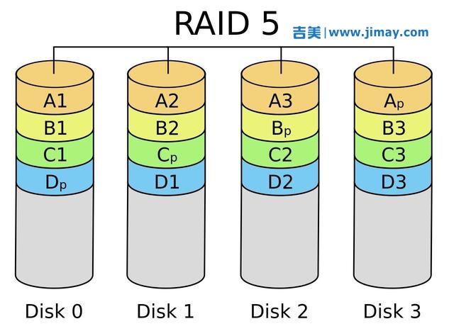 磁盘阵列在大型安防安防视频监控系统中的应用