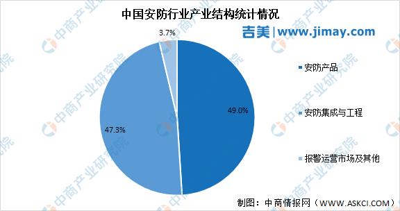 2021年中国安防行业市场现状预测分析:安防产品占49%(图)