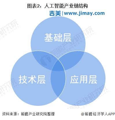 2021年中国人工智能行业市场现状及竞争格局分析
