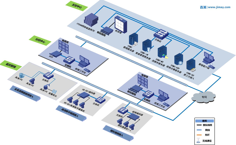 连锁店企业网络远程视频监控系统联网解决方案
