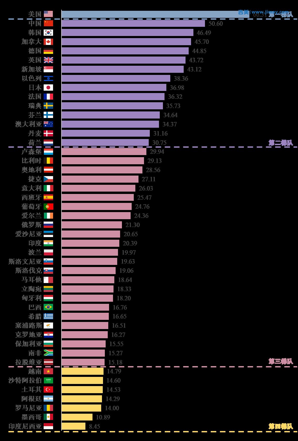 中国人工智能创新指数综合得分排名升至第2,仅次于美国。