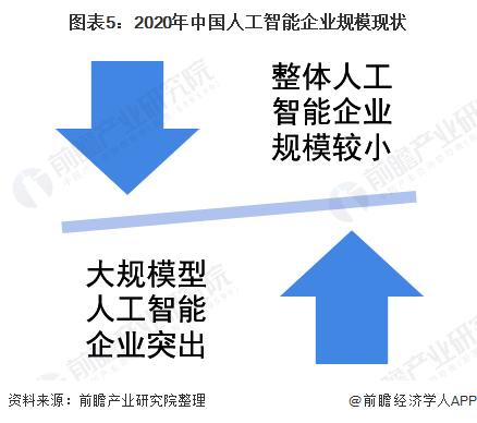 2021年中国人工智能企业市场现状分析
