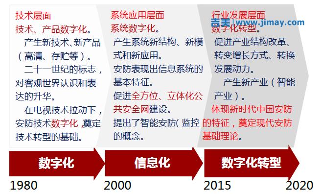 安防产业发展研究―解读数字化转型