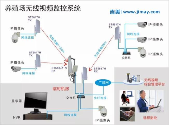 各行业、各场景,远程无线安防安防视频监控系统拓扑图