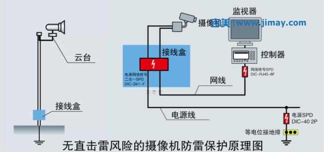 摄像机和CCTV系统如何实现防雷电涌保护?