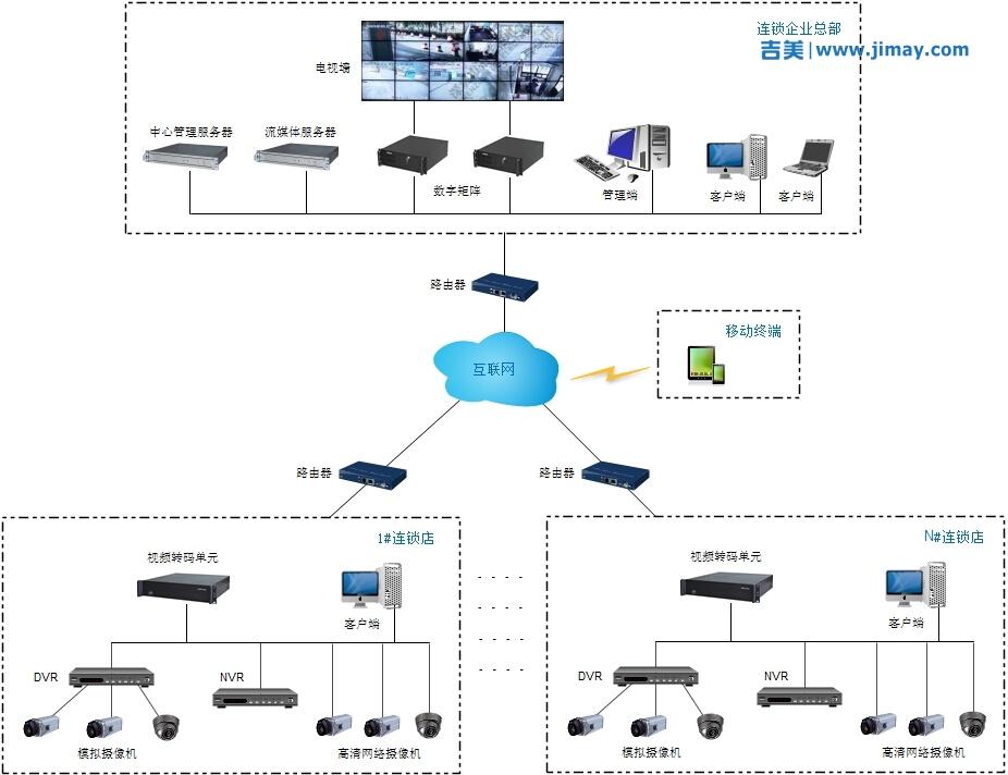 连锁企业远程安防视频监控方案