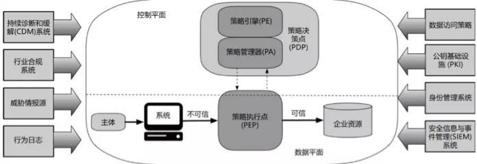 关于零信任架构在安防视频监控网应用有效性的思考
