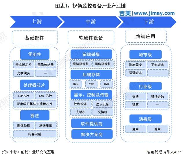 干货:安防视频监控设备产业链全景梳理及区域热力地图
