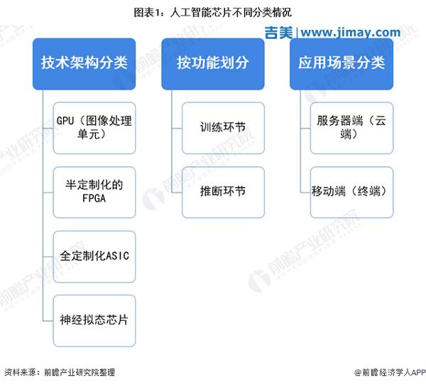 2021年中国人工智能芯片产业全景图谱