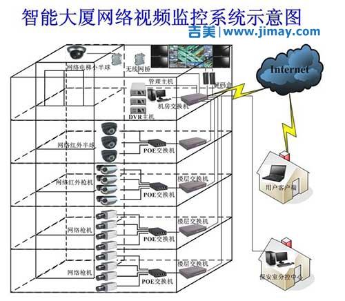 智能楼宇网络安防视频监控解决方案