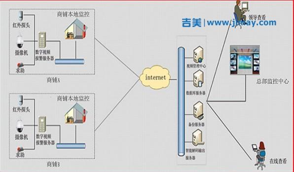 零售连锁安防视频监控报警联网系统解决方案