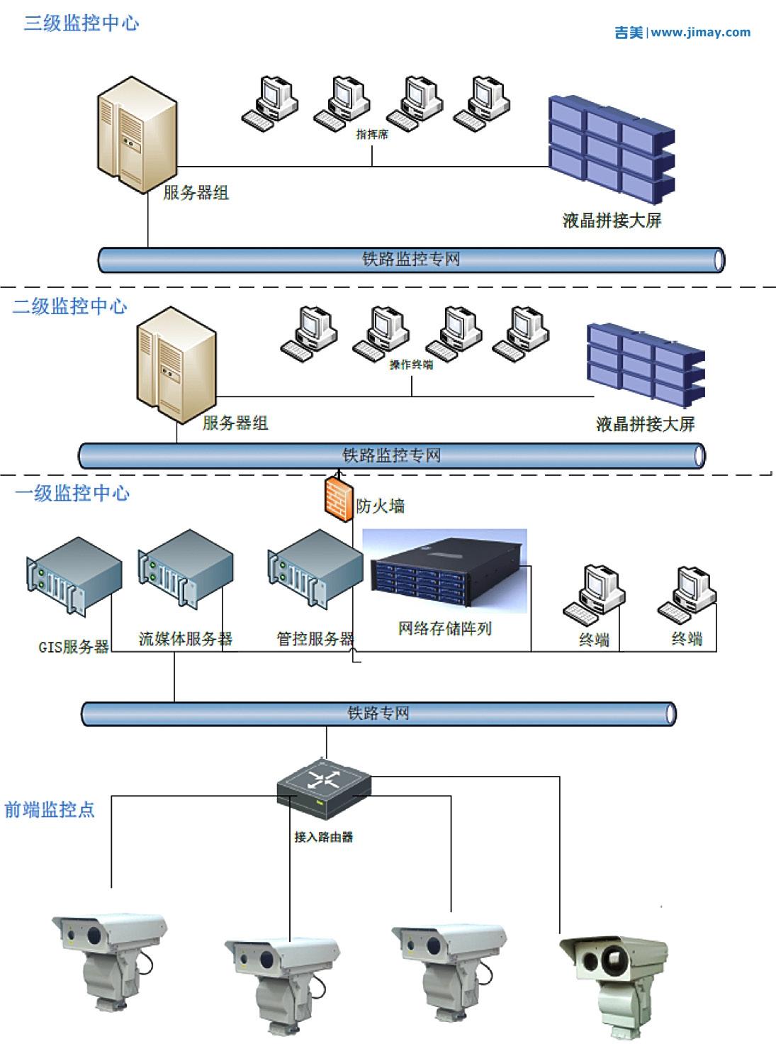 高铁智能安防视频监控系统