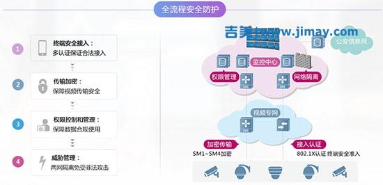 移动安防视频监控系统架构