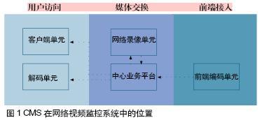 CMS在网络安防视频监控系统中的定位