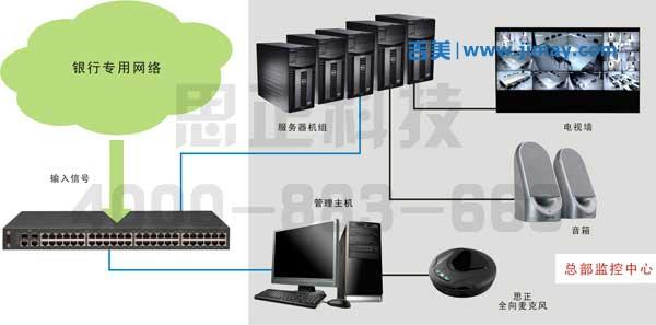 银行IP网络音安防安防视频监控系统解决方案