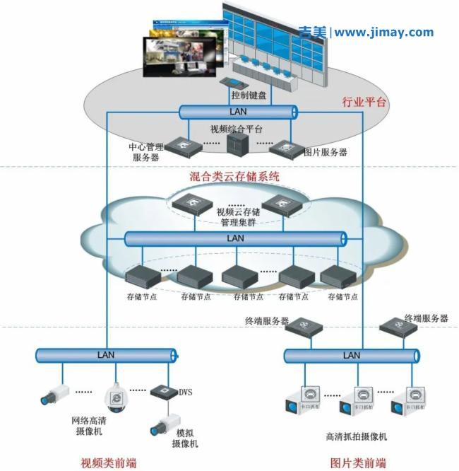 一套完整的校园安防安防视频监控系统设计方案,可作方案模板