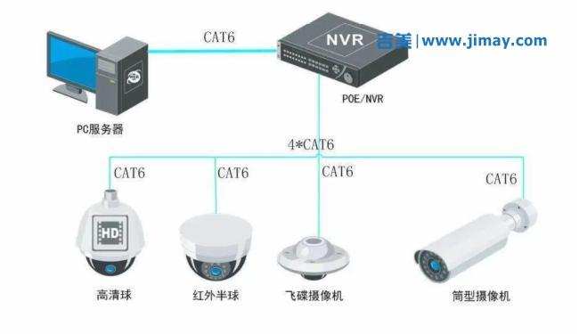 安防安防视频监控系统中重要的知识点,学会这些,监控不再难