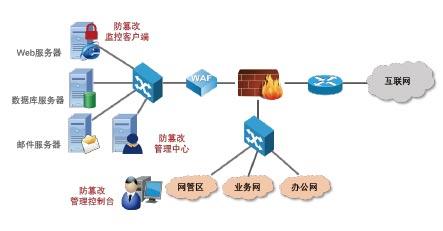 安防视频监控系统网络化发展历程及发展趋势